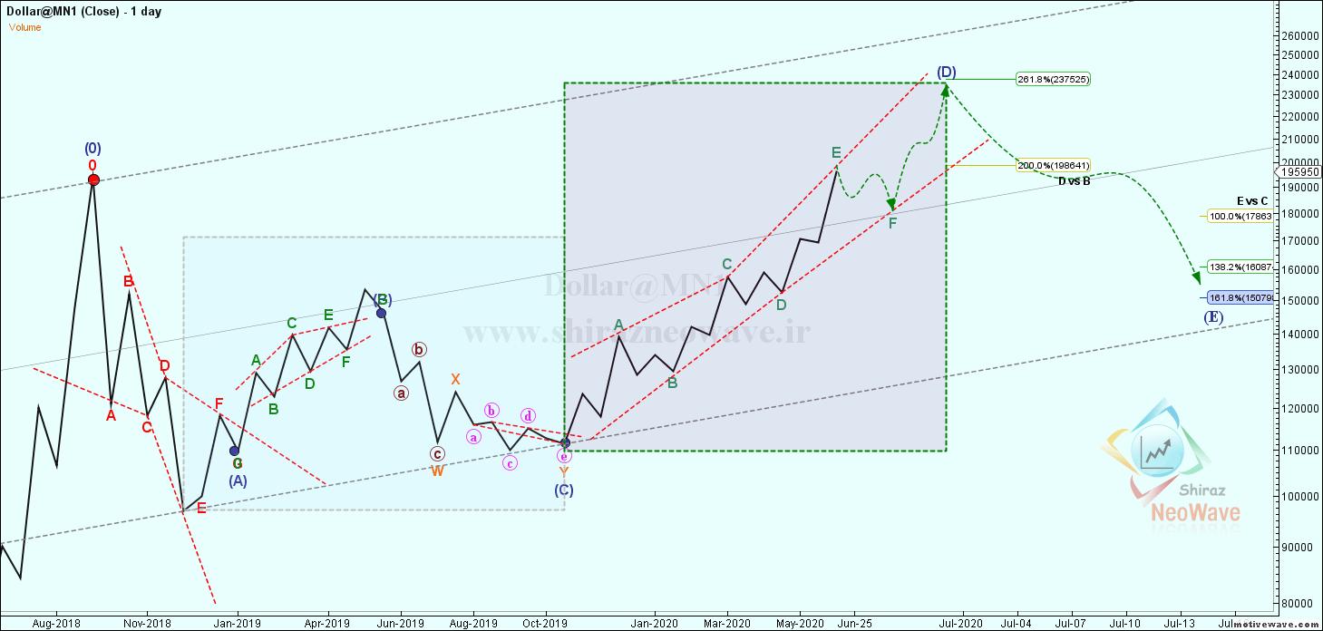 Dollar@MN1 - Primary Analysis - Jun-24 1101 AM (1 day)