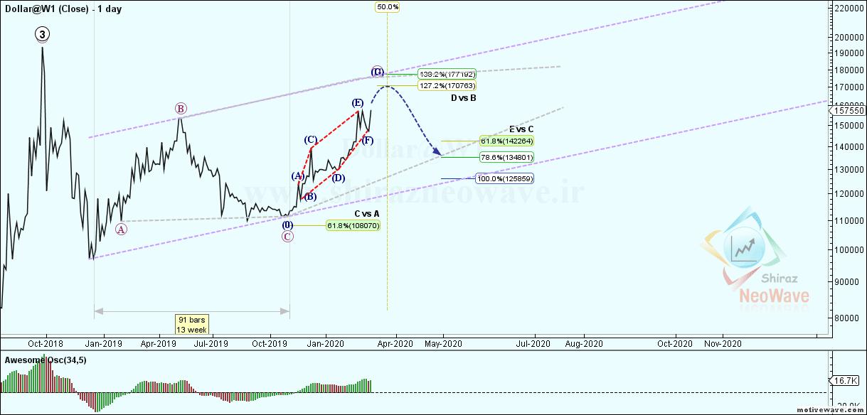 Dollar@W1 - Primary Analysis - Apr-06 1051 AM (1 day)