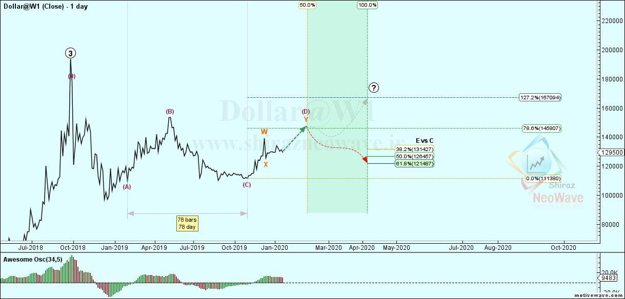 Dollar@W1 - Primary Analysis - Jan-27 1945 PM (1 day)