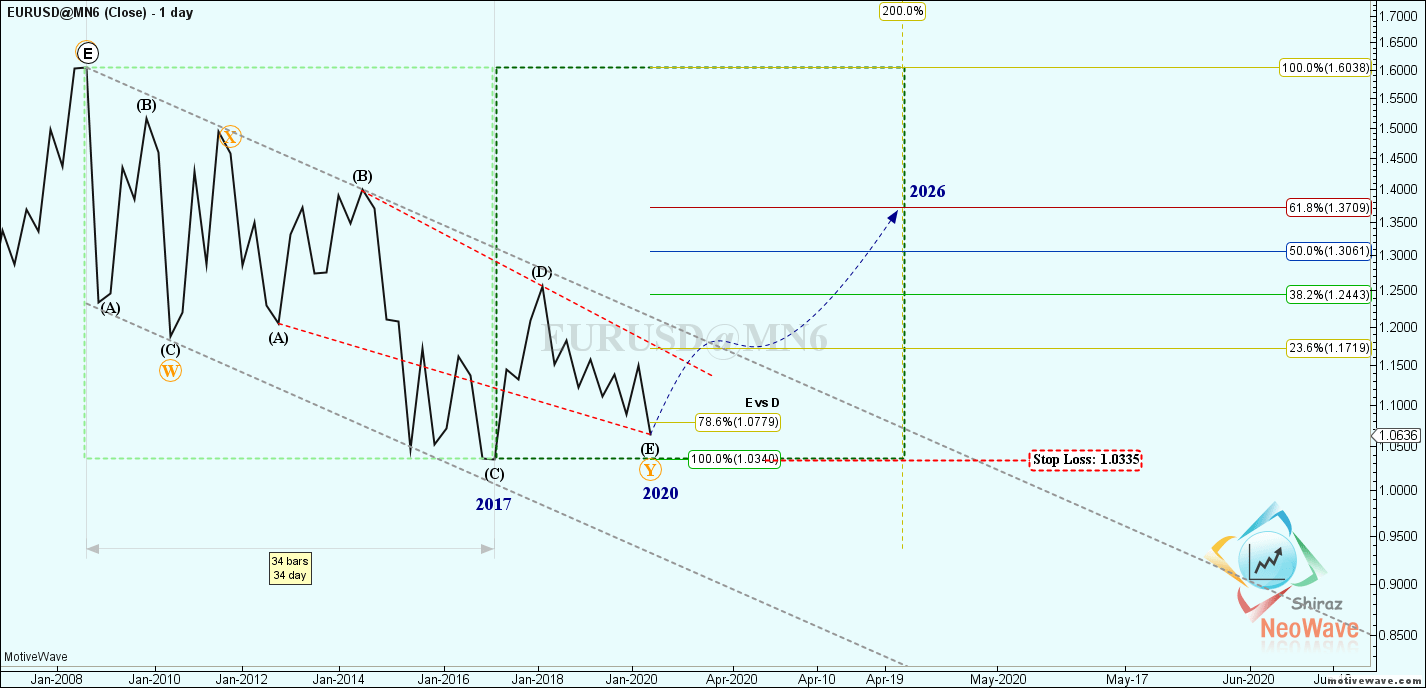 EURUSD@MN6 - Primary Analysis - Jun-11 1209 PM (1 day)