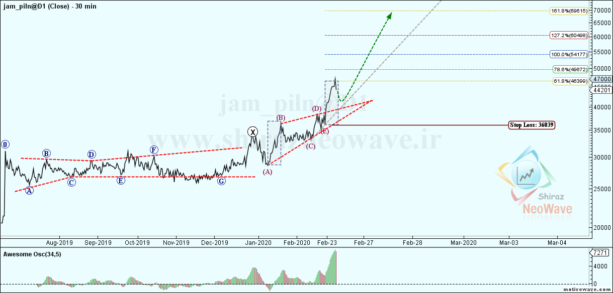 jam_piln@D1 - Primary Analysis - Feb-26 1134 AM (30 min)