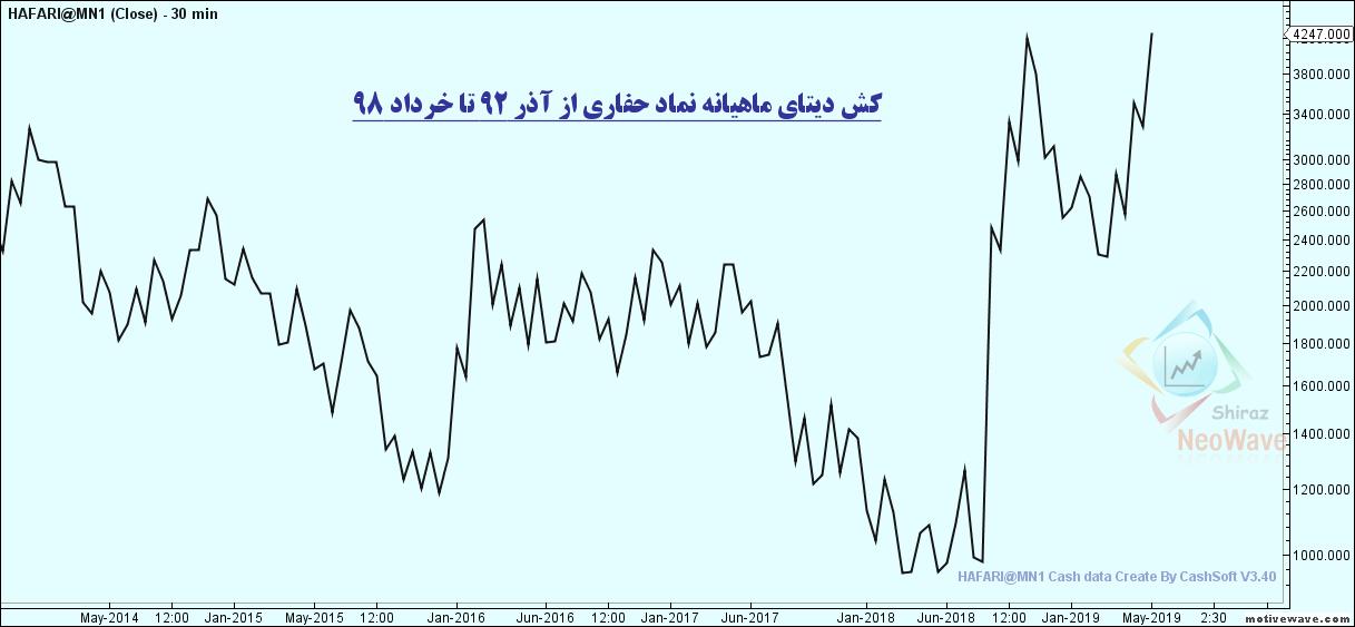 HAFARI@MN1 - Primary Analysis
