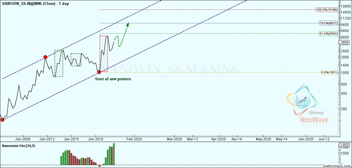VANOVIN_Sh-M@MN6 - Primary Analysis - Jan-28 1213 PM (1 day)