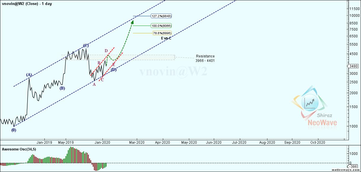 vnovin@W2 - Primary Analysis - Jan-28 1330 PM (1 day)