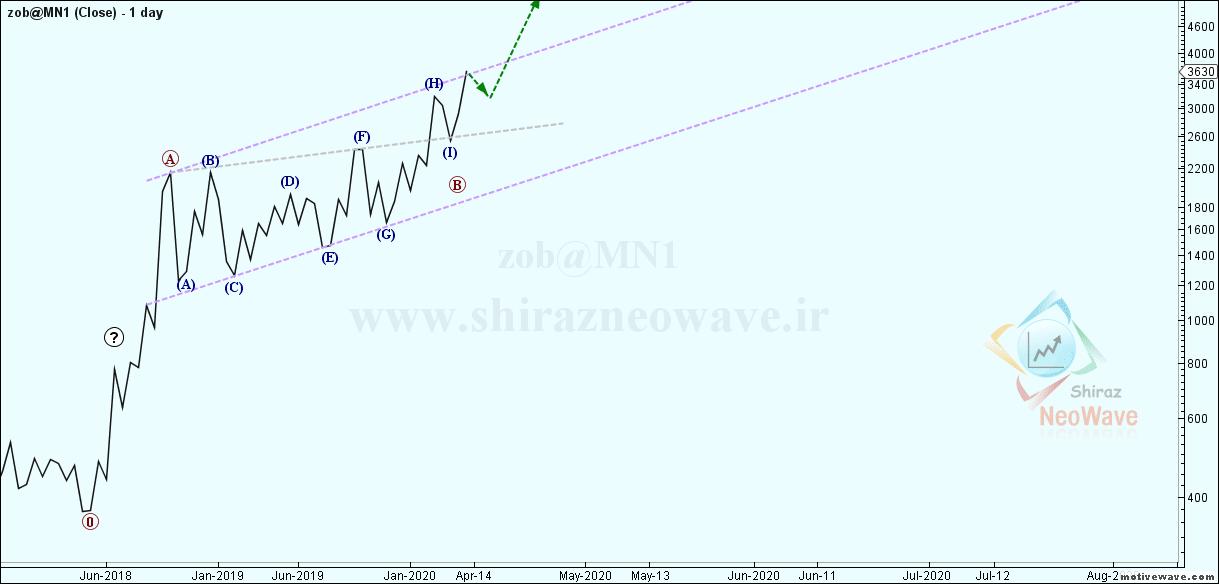 zob@MN1 - Primary Analysis - Apr-17 1035 AM (1 day)