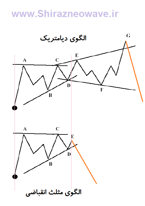 Diametriv-VS-triangle