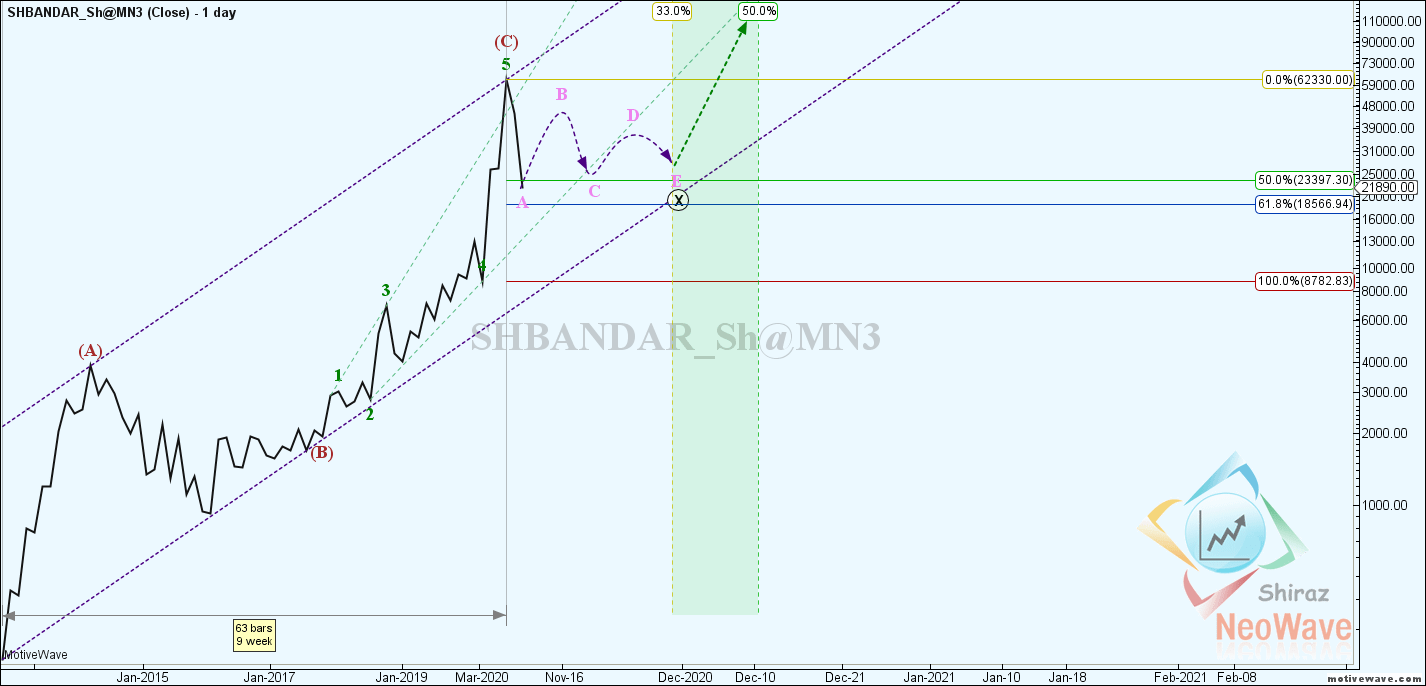 SHBANDAR_Sh@MN3 - Primary Analysis - Dec-24 1942 PM (1 day)